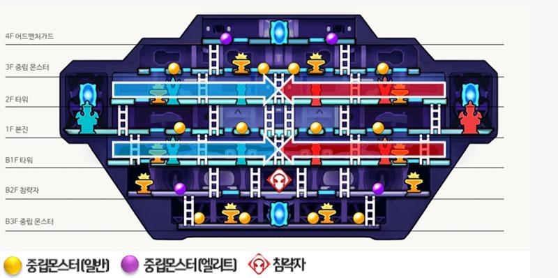 하이퍼유니버스_제3-점령기지-구조.jpg