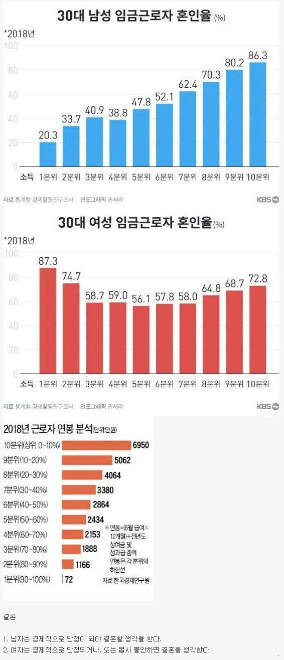 소득에 따른 30대 혼인율.jpg