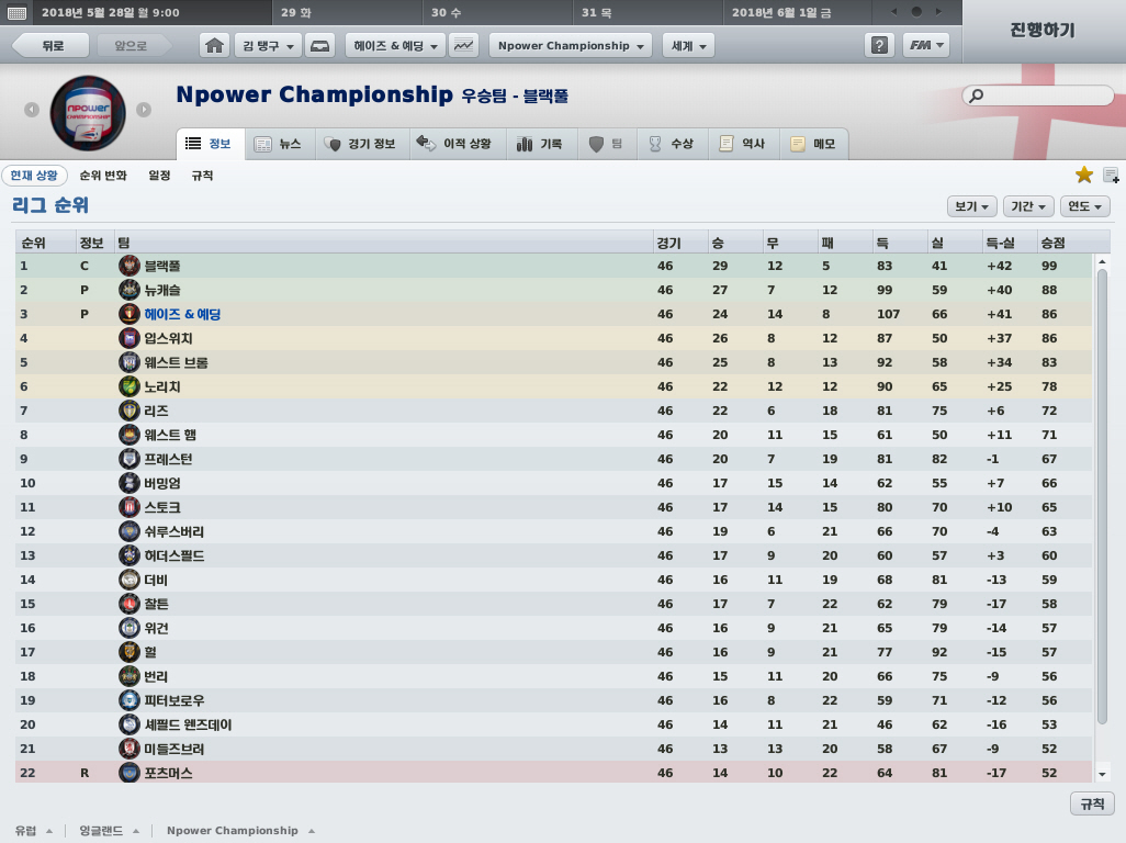 Fm for Championship table 98 99